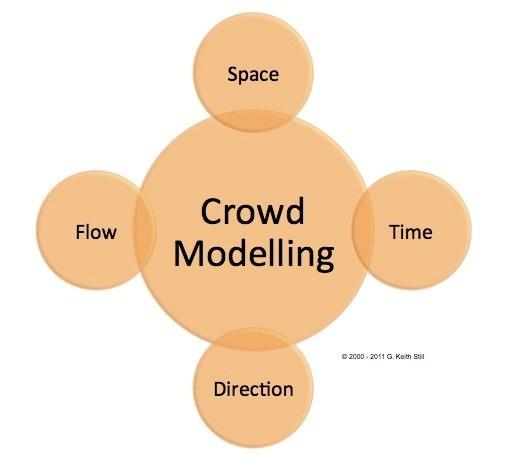 crowd control vs crowd management for Cs3234 crowd manager training - ncdoi.