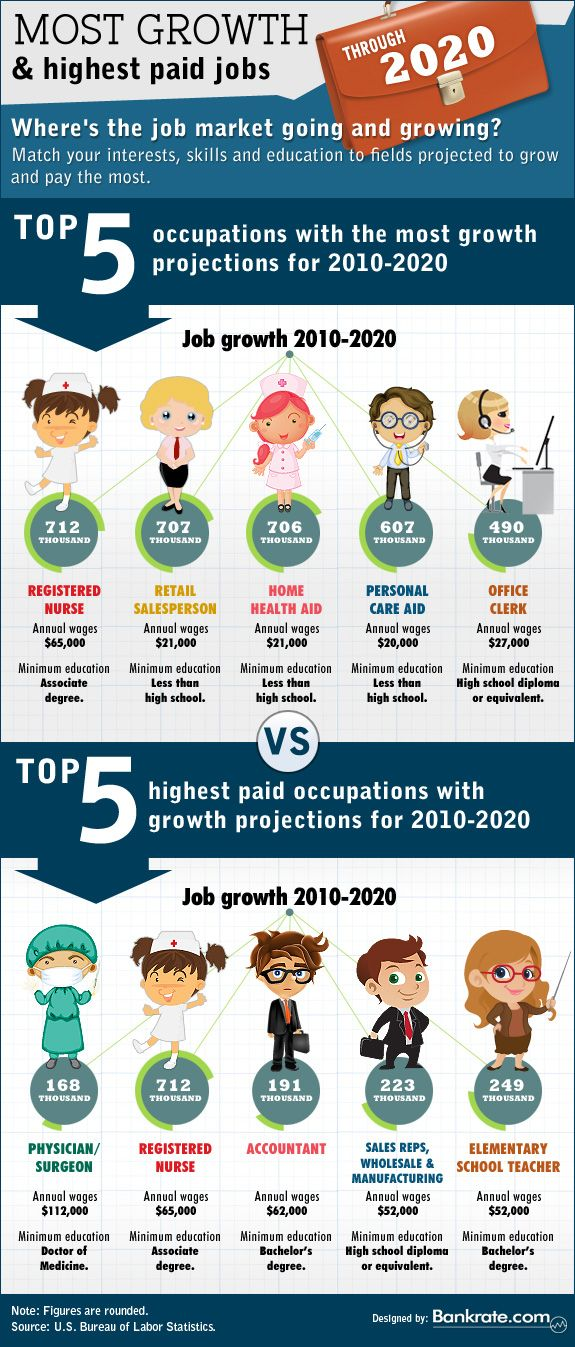 Future Job Market Trends