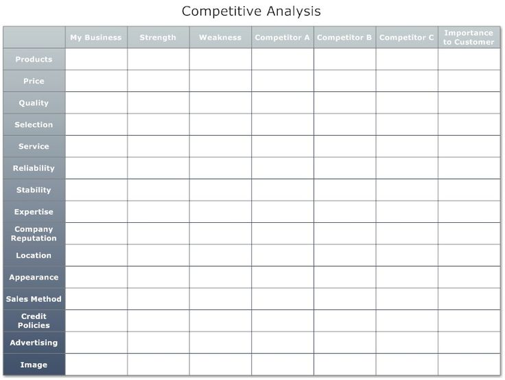 15 best images about Analysis Templates – Microsoft Competitive Analysis