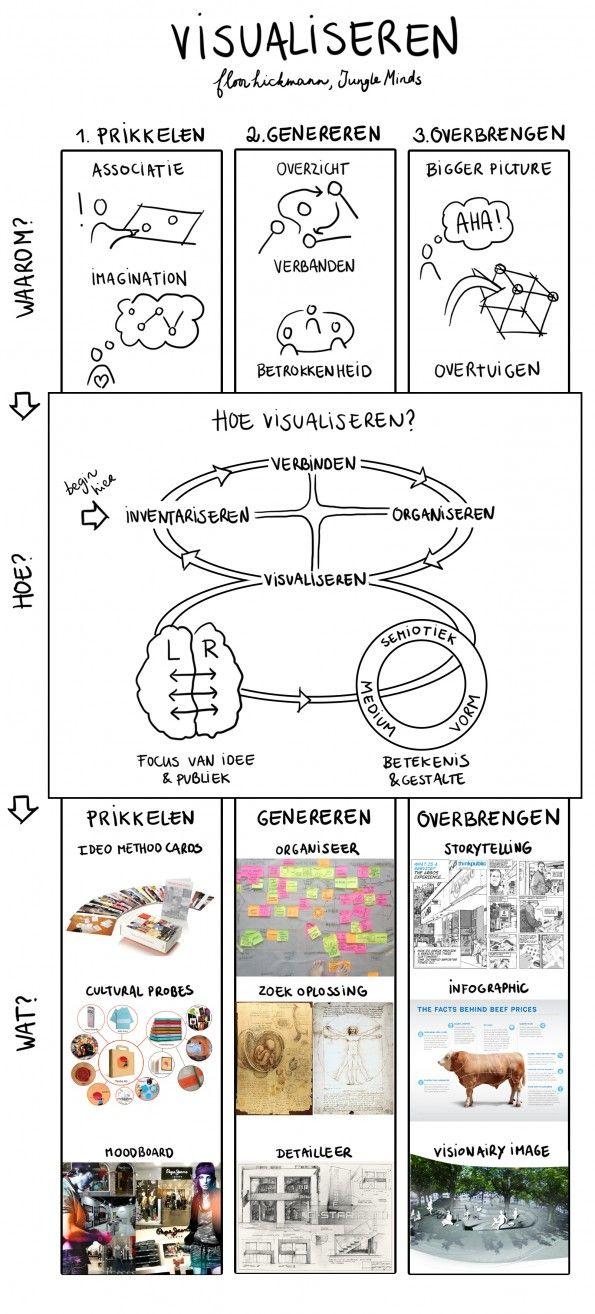Model om te visualiseren, gemaakt door Floor Hickmann