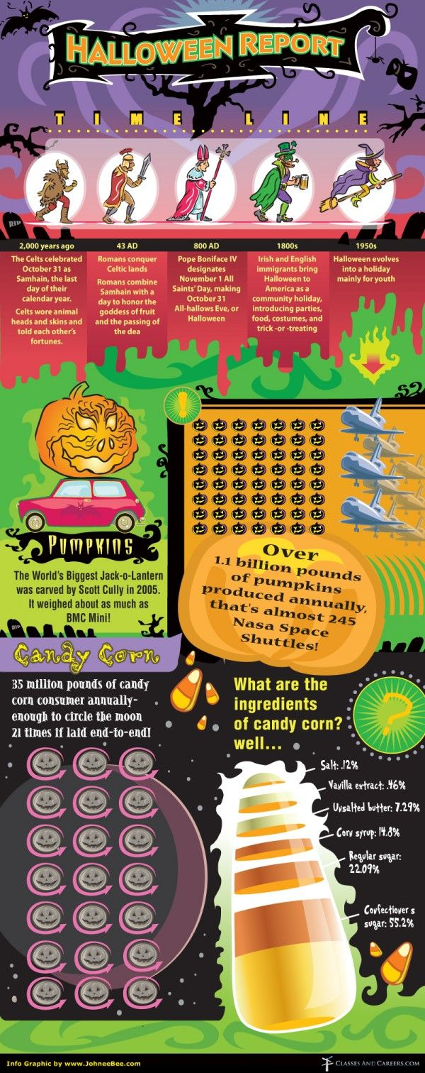 Halloween Facts - #Infographic