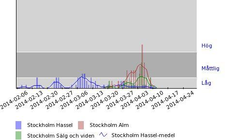 Pollenhalter - Hassel, alm, sälg och vide - Stockholm 2014