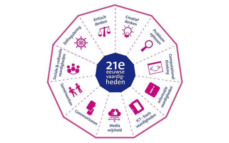 Kennisnet en SLO presenteren een nieuw, meer gedetailleerd model van 21e eeuwse vaardigheden.