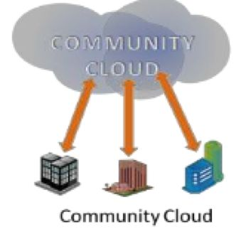 What will happen with Cloud Computing in the Future?