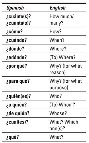 Question words--but also needs: ¿De dónde?
