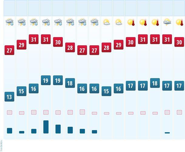 Mezőkeresztes időjárás | köpönyeg.hu - 15 napos időjárás-előrejelzés - Mezőkeresztes (Észak-Magyarország)