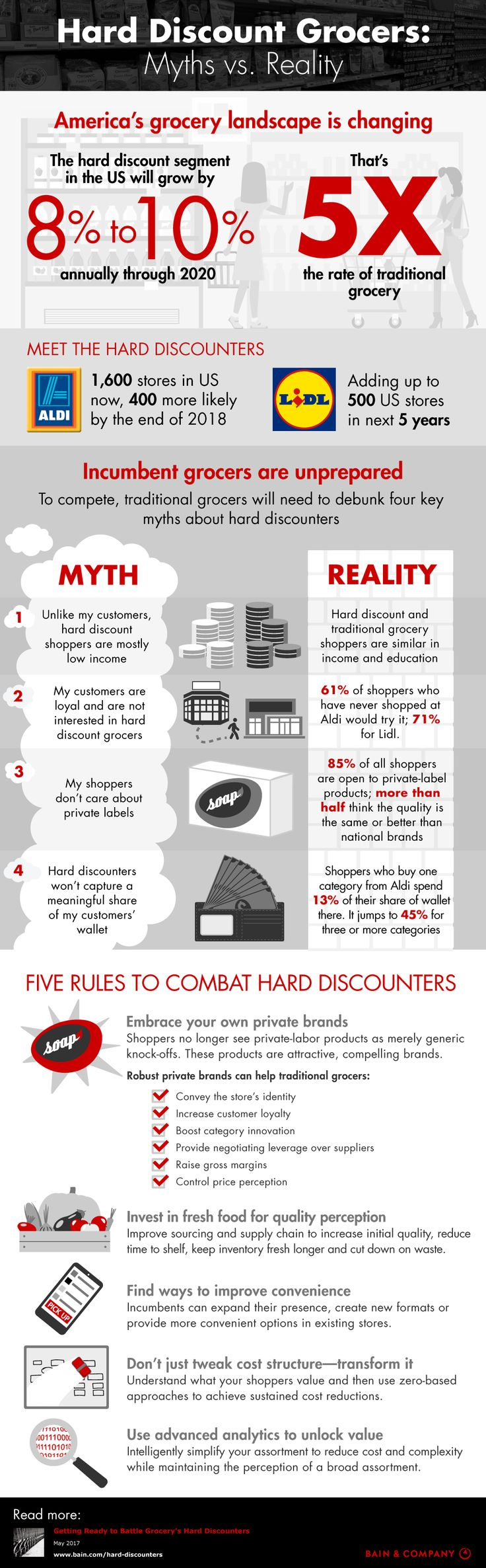 Hard Discount Grocers: Myths vs. Reality