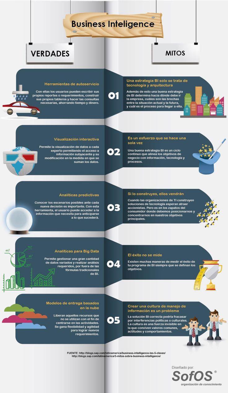 19 best Tecnología para Empresas images on Pinterest | Hana ...