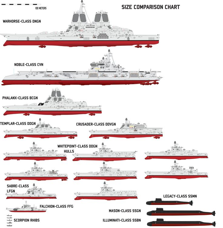 Size Comparison Chart By Afterskies On DeviantART  Mquinas De Guerra  Pin
