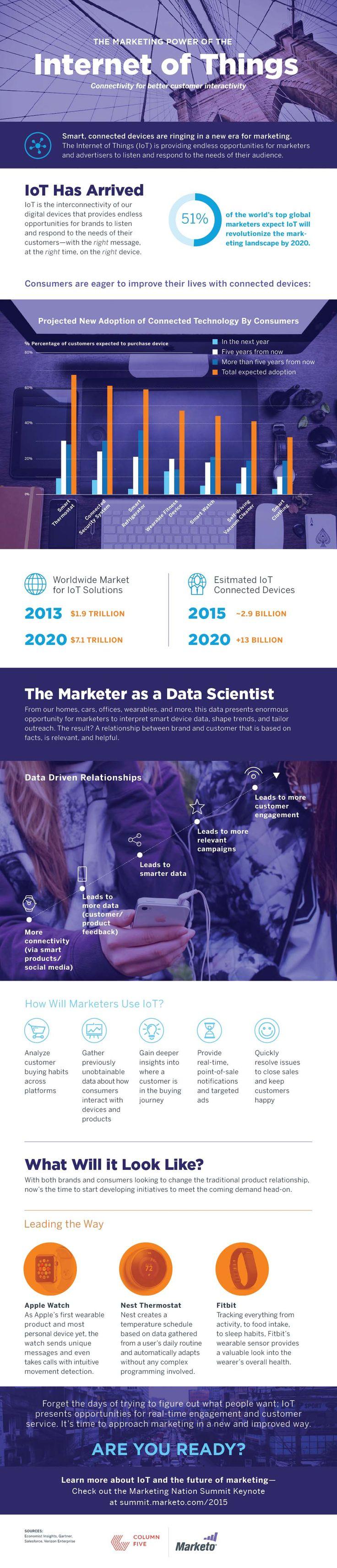 De marketing kracht van het internet  Source: http://blog.marketo.com/2015/04/infographic-the-marketing-power-of-the-internet-of-things-connectivity-for-better-customer-interactivity.html