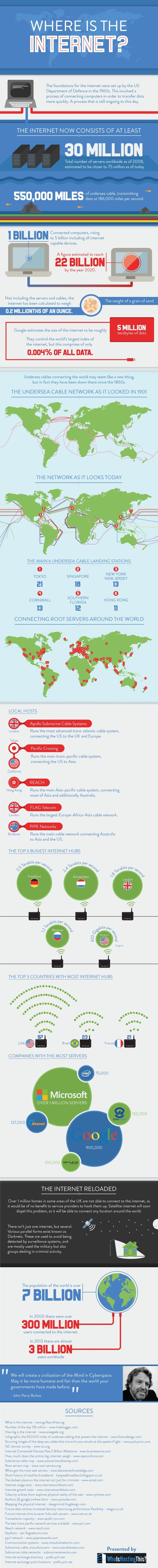 Where is the Internet? #infografia #infographic #internet