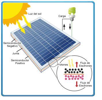 Sustentabilidade Energética Solar Termosolar e Eólica : Funcionamento de Painéis Solares Fotovoltaico