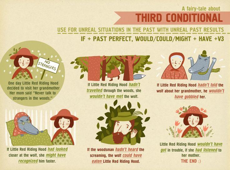 Third Conditional English Grammar. Infographic. Prepared by Ira Salo, Designed by Eugenia Haydamaka Английский. Грамматика.