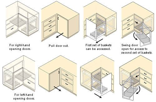 Don't want to build a blind-corner unit? Lee Valley sells a metal one, if the size works for your corner.