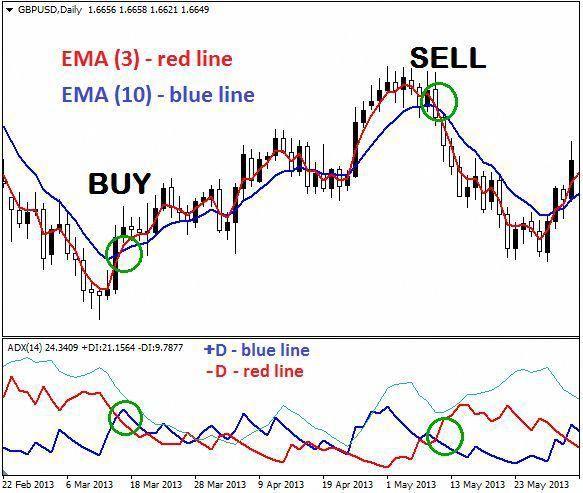2 Emas Adx Trading System Renkochartsandtrading Renkocharts