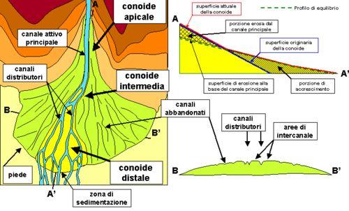 Alluvial Fan Diagram