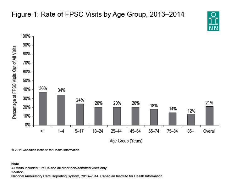 The rate of  Family Practice Sensitive Condition (FPSC) visits by age group, 2013-2014.  FPSCs are health conditions that could be managed at a doctor's office.