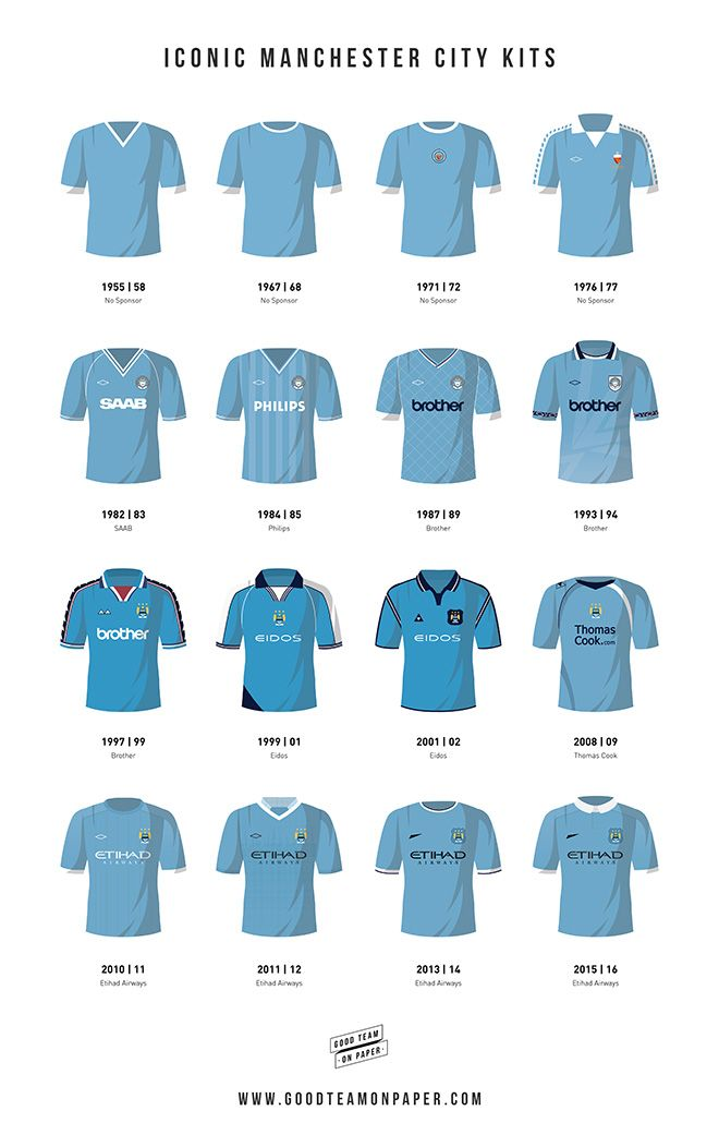 Some of the the most iconic kits Man City players have worn throughout the history of the club. The kits range from the 1950's right up to the present day and include the legendary Etihad Airways top that featured in their first Premier League Triumph. Prints available at www.goodteamonpaper.com