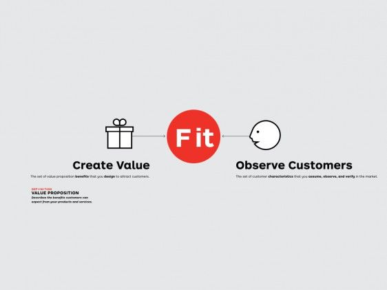 Value Proposition Canvas Template  Customer Journey