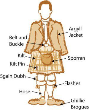 Useful terms for a complete Scottish dress outfit! :) I knew most of these already, but not quite all.