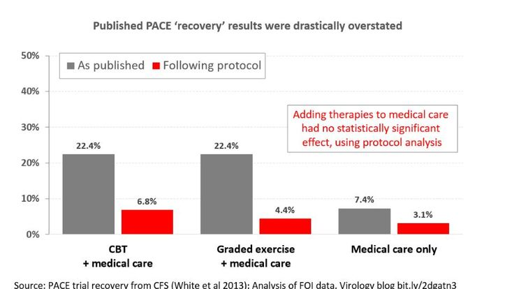 """Title: """"Patients' reanalysis sinks PACE's """"recovery"""" claims""""  Layperson's summary of our reanalysis (released today) of the recovery claims in the £5 million PACE Trial which assessed graded exercise therapy and cognitive behaviour therapy  http://www.meaction.net/2016/09/21/patients-reanalysis-sinks-pace/"""