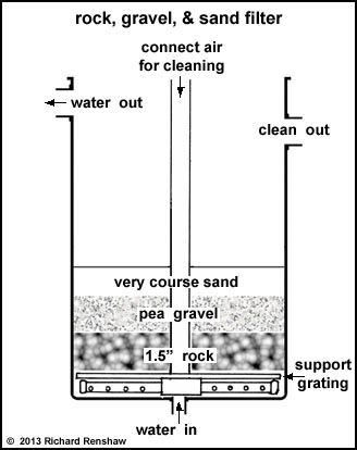 17 best images about filter on pinterest japanese koi for Pond gravel filter design