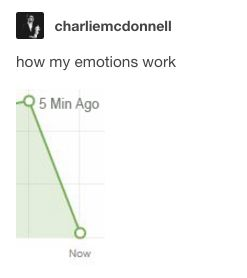 This helpful graph: | 21 Tumblr Posts For Anyone Who Can't Deal With Their Emotions