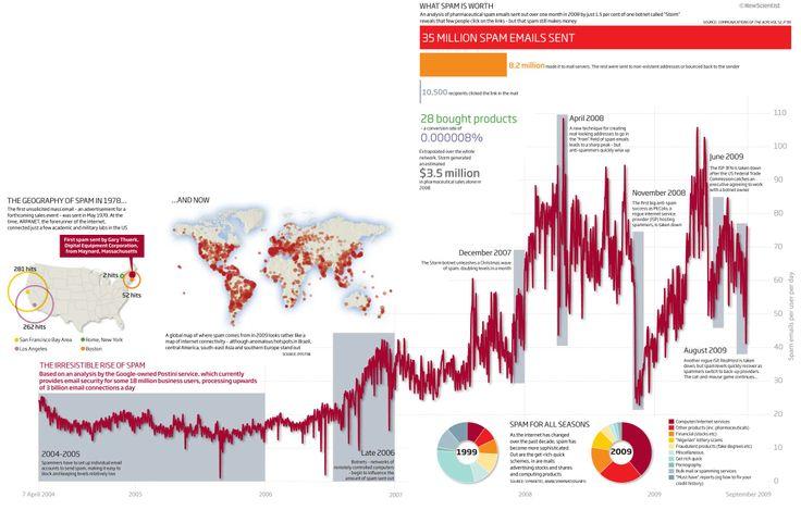 Comparativa del crecimiento del SPAM #emailmarketing