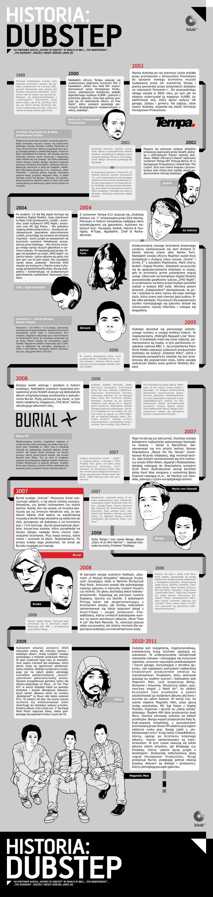 Historia: Dubstep (Infografika: Jarek Jaz i Dominik Bułka)   klub.fm – Klub Zdobywców Biletów