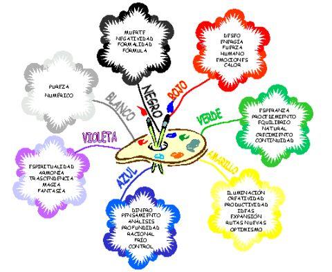 Mapas mentales - Kimerius Difusión