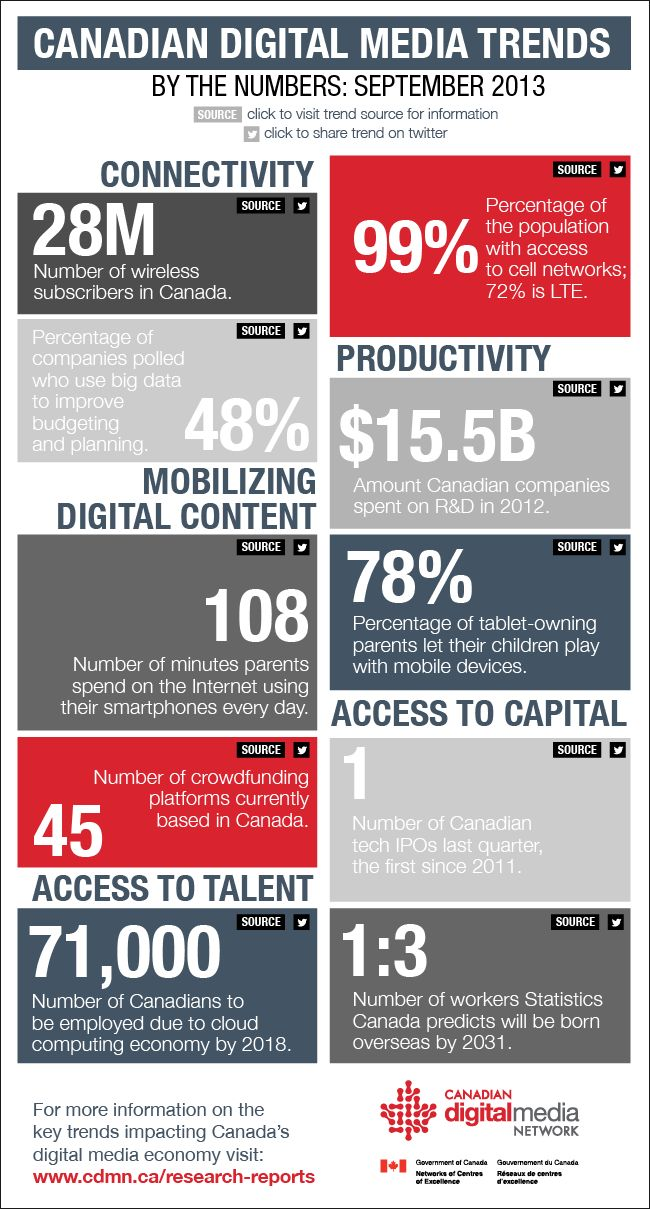 Infographic: Trends in Canadian Digital Media reveal wireless is a major player