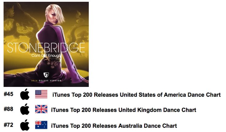 Oh US, UK and Australia - Thanks for the awesome first day action on iTunes - I love you - my peeps!! Can't Get Enough 2016 Deluxe Version out now http://smarturl.it/CGEiTunes