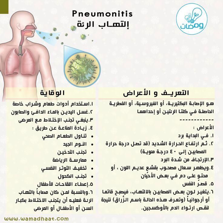 إلتهاب الرئة مرض منتشر بكثرة اعرف عنه أكثر مشاركة من أحد متابعينا الكرام تم التأكد من المعلومات من خلال Www Webmd Com Uig Words Apl