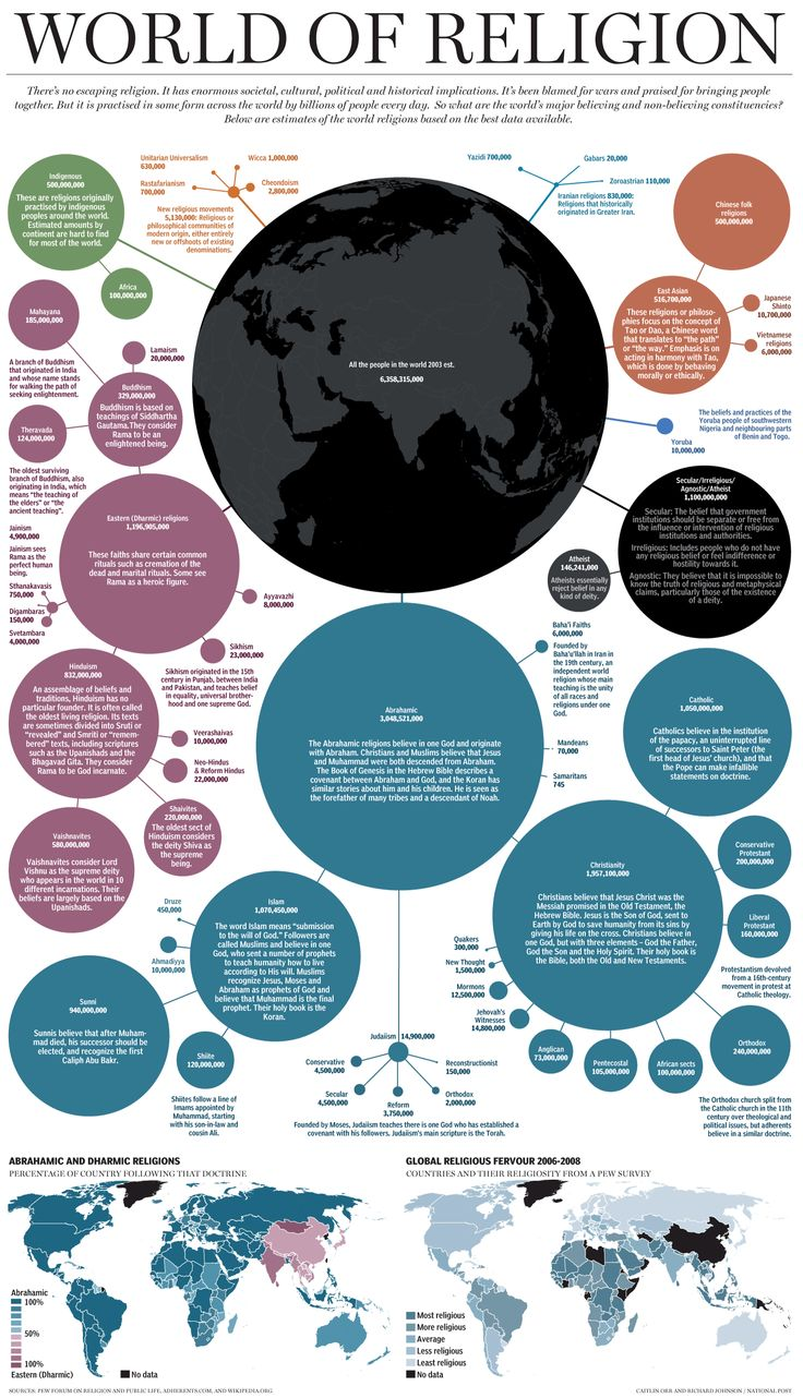 """This graphic of world religions impresses me on a data visualization level.  But I'm saddened that only a fraction of the 12.5 million Mormons will be white and delightsome enough to please Heavenly Father by practicing the one true religion, though I suppose The Lord is also pleased by the millions from Prophet Smith's time who've since passed on to the Celestial Kingdom... wait, did I type """"Mormons""""?  I meant """"Zoroastrians"""".  Whoops, my bad."""
