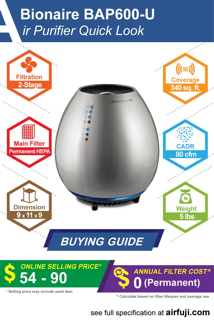 Bionaire BAP600U air purifier review, price guide, filter