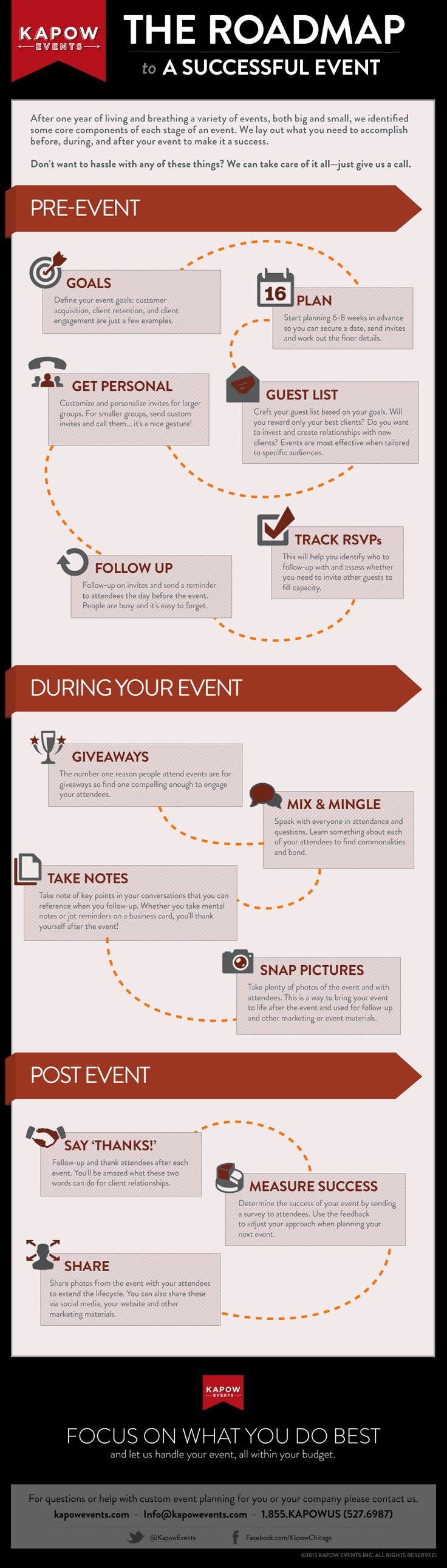 After one year of living and breathing a variety of events, both big and small, Kapow Events identified some core components of each stage of an event