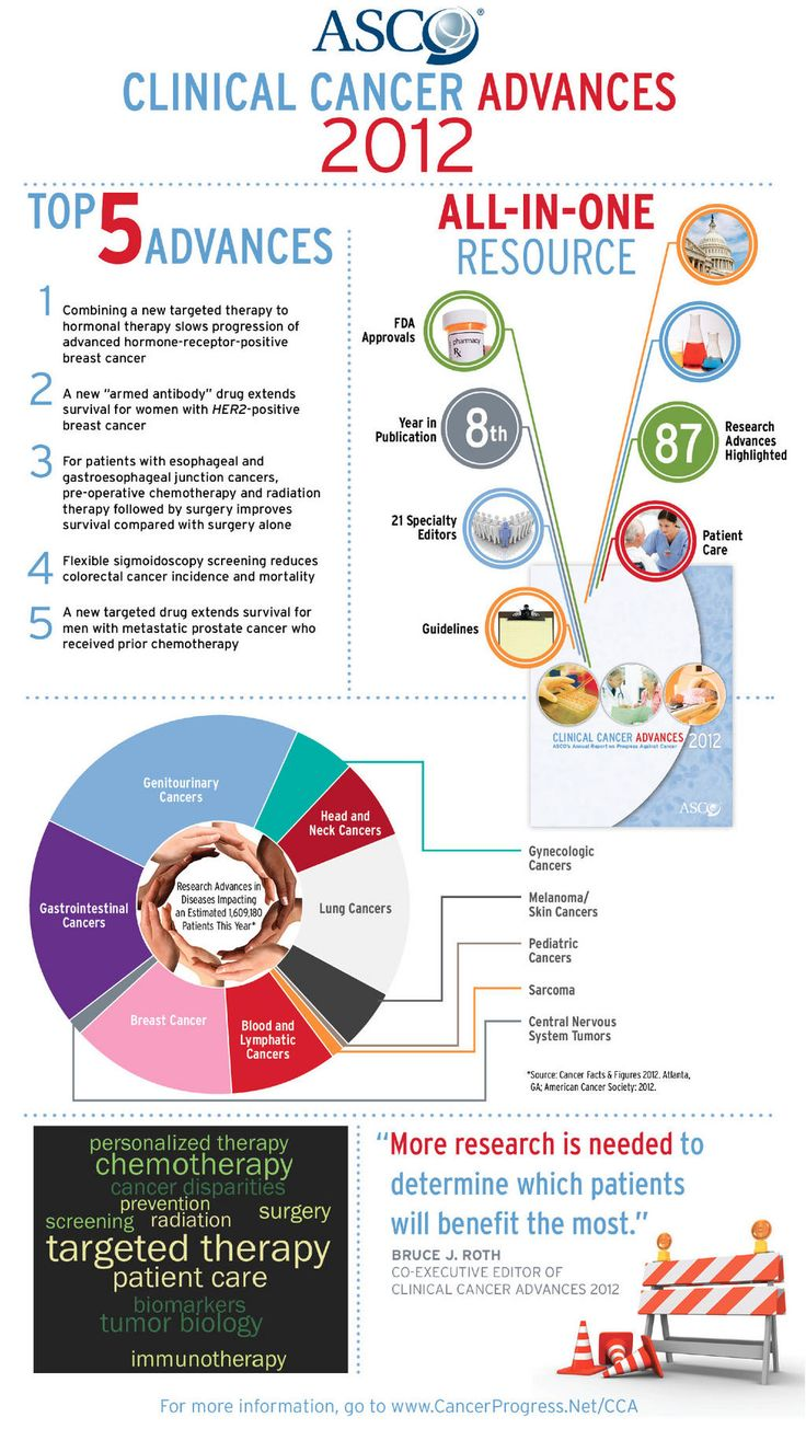 ASCO's Infographic detailing cancer advances