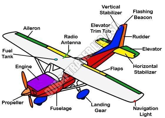 13 best aircraft parts images on pinterest aircraft parts rh pinterest com General Aviation FBO General Aviation Aircraft Types