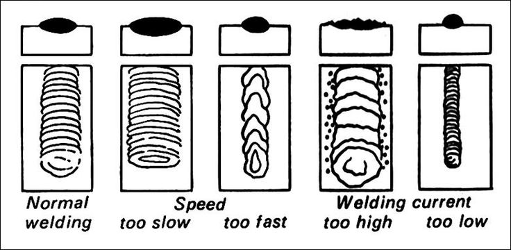 Good guide for beginner MIG welders. #welding