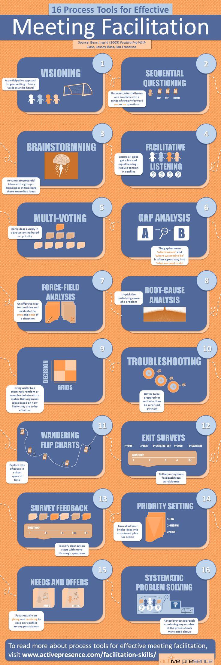 business planning facilitation tools
