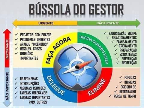 JORGENCA - Blog Administração: Bússola do Gestor