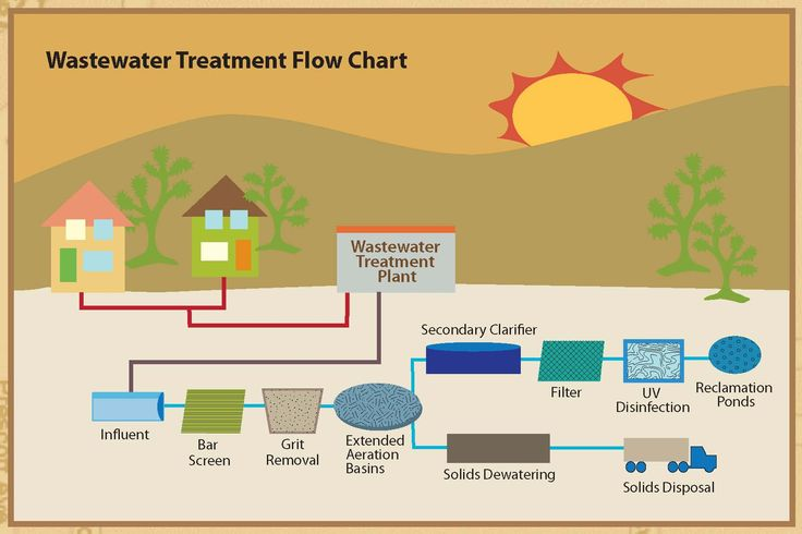 Pumps are used to push the contaminated water or sewage in the plant to pass through different treatment processes.