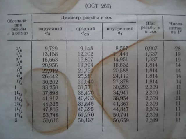 Таблица перевода дюймовых размеров