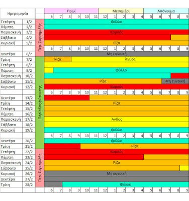 sapounismata : Βιοδυναμικό Ημ/γιο Ιανουαρίου - Πανσέληνος - Δενδρ...