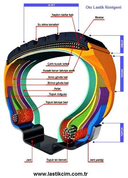 Oto Lastik için kullanım süreleri farklılık gösterebilir ve önceden lastiğin ömrü ile ilgili bir şey söylemek mümkün olmayabilir. Oto lastik, değişimlere uğrayan değişik özellik deki maddelerden ve kauçuk karışımlarından meydana gelmektedir. Bu değişim, lastiğin ömrü boyunca maruz kaldığı mevsimsel farklılıklar, stoklama ve kullanım koşulları (yük, hız, hava basıncı, bakım, vb.) gibi çok sebebe bağlıdır.