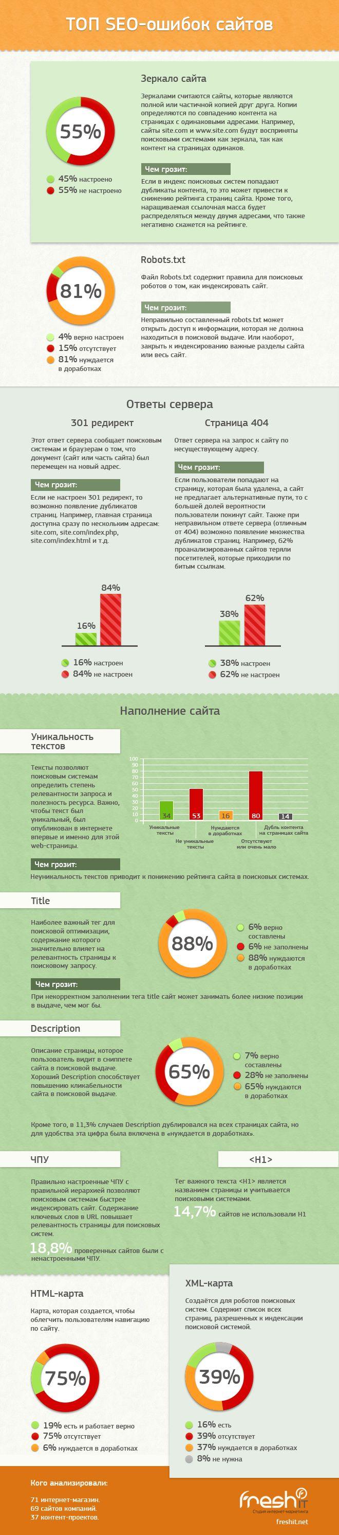 infografika-top-seo-oshibok.png