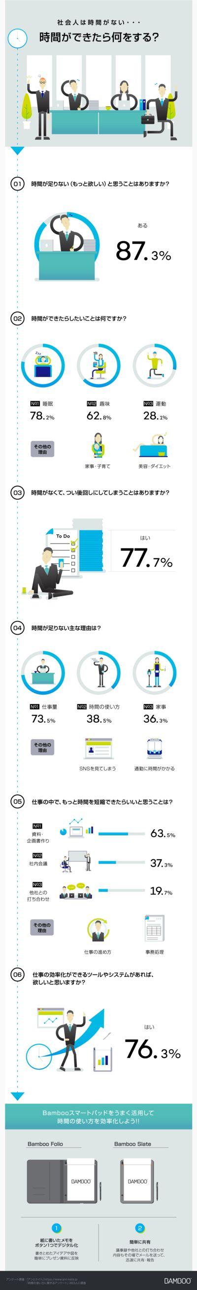 時間ができたら何をする? wacom infographics インフォグラフィックス