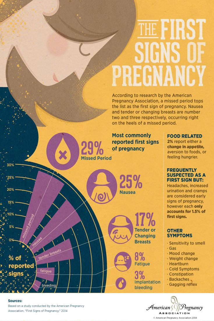 Early pregnancy symptoms differ from woman to woman and pregnancy to #pregnancy. Find out what other signs and symptoms to look for in this resource by APA.