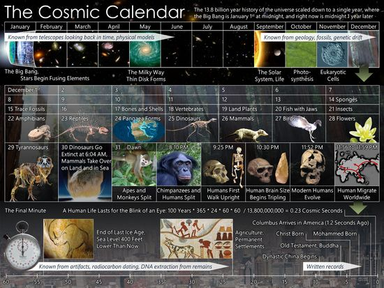 Cosmic Calendar - Youth activitiy to put things in a wider perspective for reframing, one of the 3 central pillars of Joy.