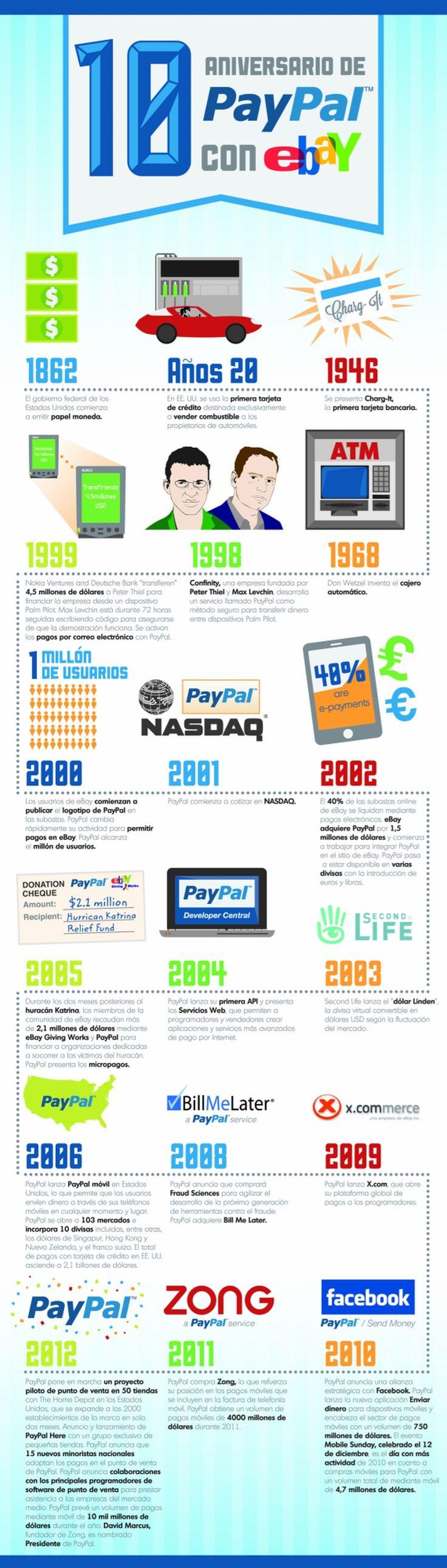 10 años de #PayPal con #eBay #infografia
